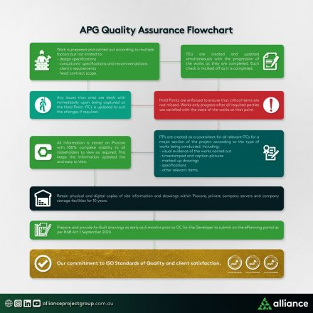 Quality Assurance Flowchart